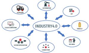 Industrie 4.0 Datenflüsse