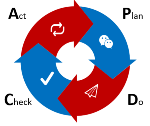 PDCA Zyklus